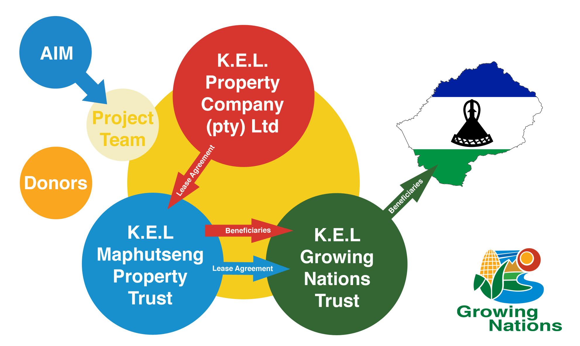 Maphutseng Property Structure